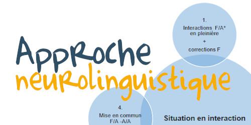 Travail oral d'une situation en interaction sur le modèle de l'approche neurolinguistique (ANL)